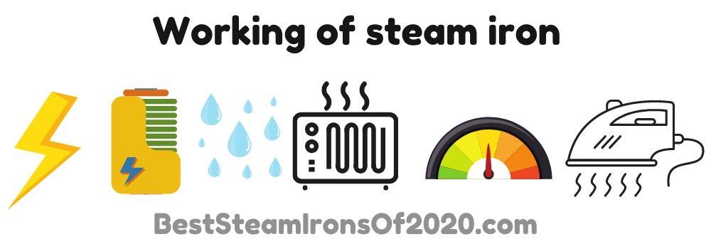 Working of steam iron
